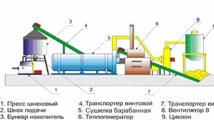 Бизнес идеи производство топливных брикетов как быстро заработать в интернете 100 рублей