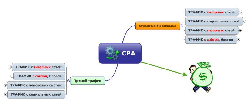 Как накручивать CPA партнерки