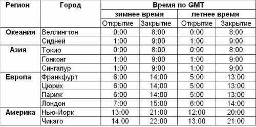 Торговые сессии форекс украина форекс ооо нижний новгород