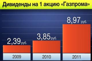 размер дивидентов по акциям Газпрома