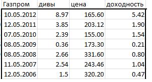 дивиденты на акции Газпрома