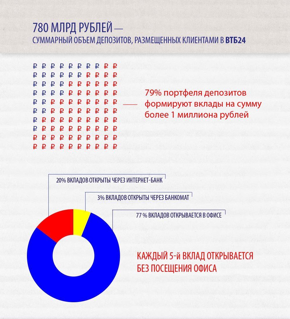 Вклады ВТБ 24 в 2014 году