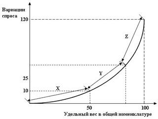 пример XYZ анализа