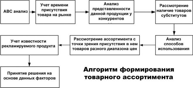 формирование товарного ассортимента