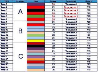 талица ABC анализа в Excel