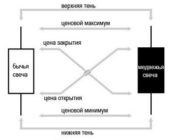 Свечной анализ Форекс