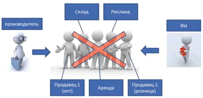 совместные или групповые покупки