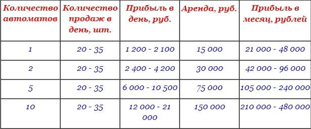 расчёт прибыли вендингового бизнеса