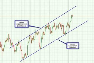 стратегия торговли бинарными опционами - Следование за трендом