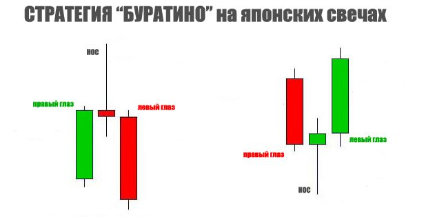 Стратегия торговли бинарными опционами Буратино