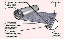 состав рубероида