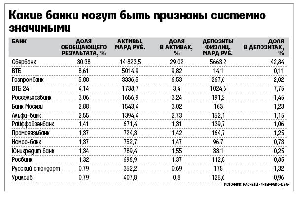 список системообразующих банков рф