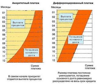 Пример: расчет аннуитетного и дифференцированного платежей