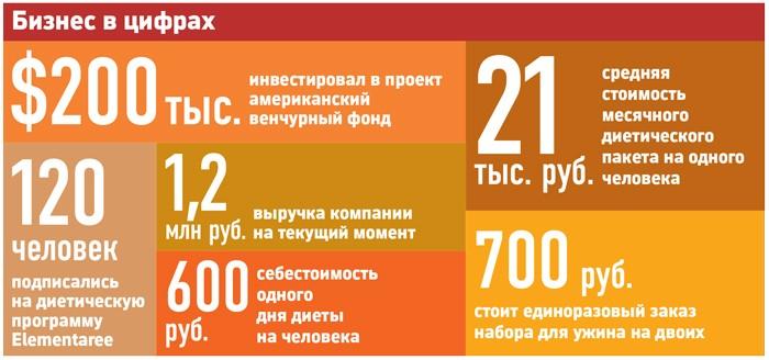 бизнес проекта Elementaree в цифрах