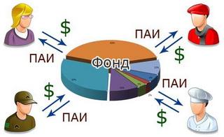стоит ли вкладывать деньги в ПИФы в кризис