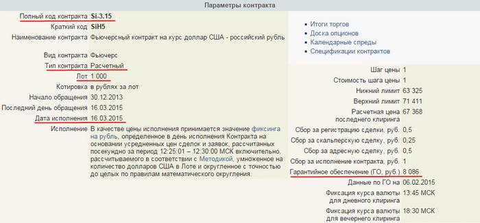 фьючерсный контракт Si-3.15 на доллар