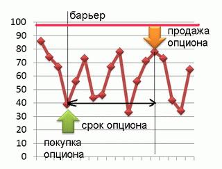 схема заработка на бинарных опционах