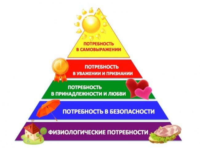 Графическое выражение иерархии потребностей А. Маслоу