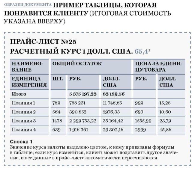 Пример оформления таблицы в коммерческом предложении