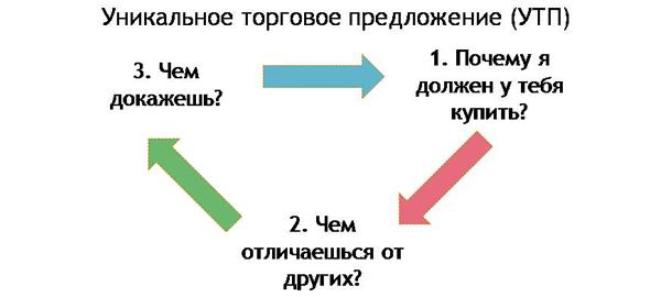 Примерная схема содержания коммерческого предложения на оказание услуг