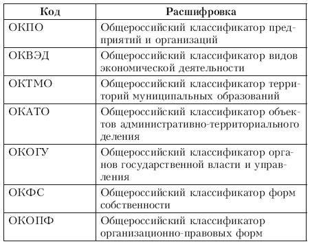 Расшифровка основных классификаторов