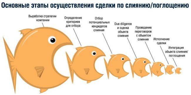 Рыбки едят друг друга