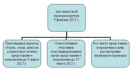 Сроки представления возражений по акту налоговой проверки
