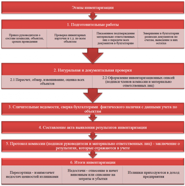Этапы инвентаризации — схема