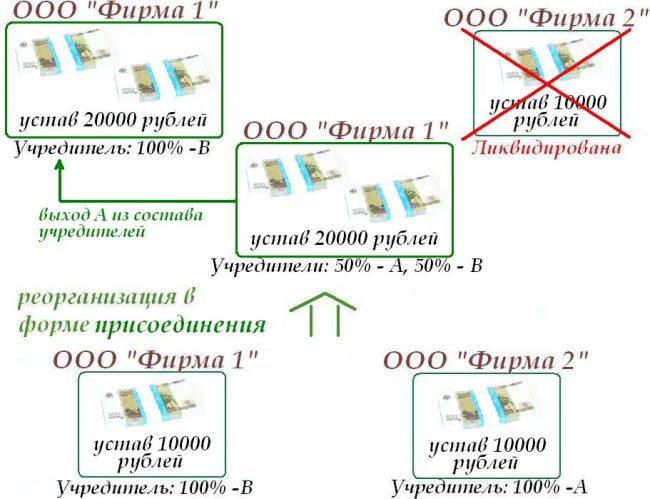Схема присоединения ООО