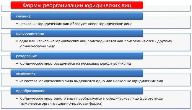 Формы реорганизации юридических лиц в РФ