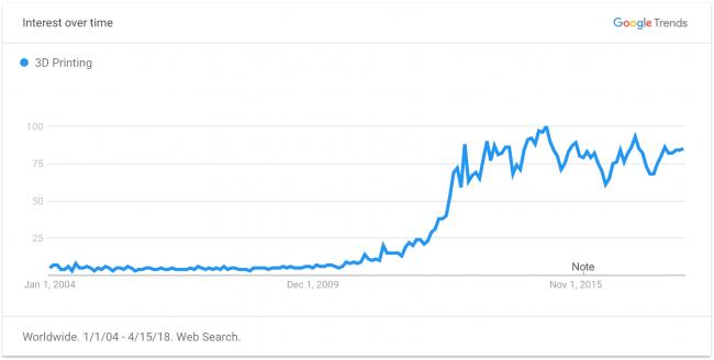 График сервиса Google Trends