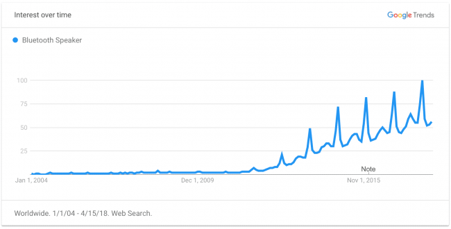 Просмотр графиков через сервисы Google