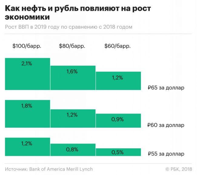 График зависимости ВВП от цены нефти